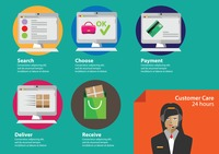Infographic of customer care